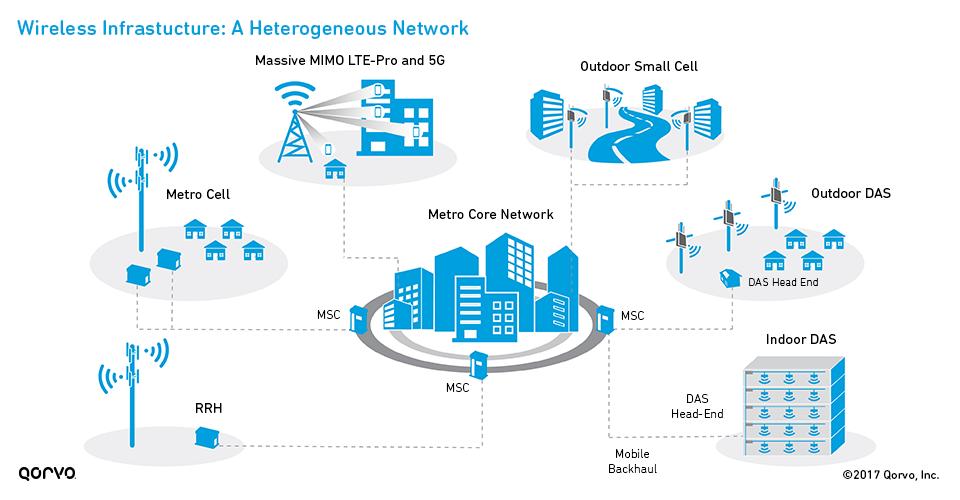 wireless infrastructure a