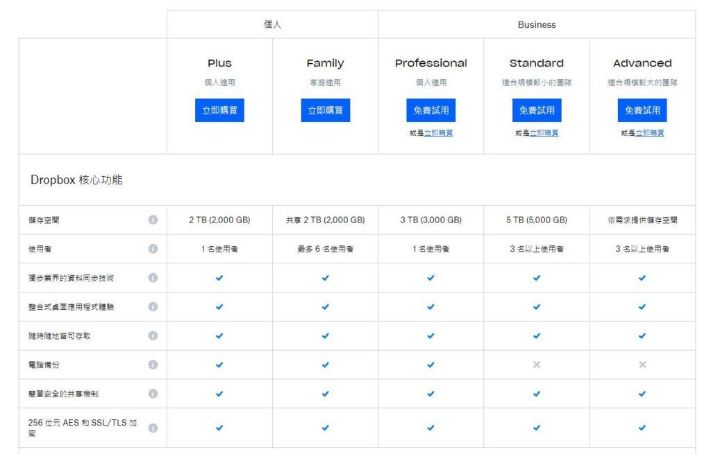 dropbox price list